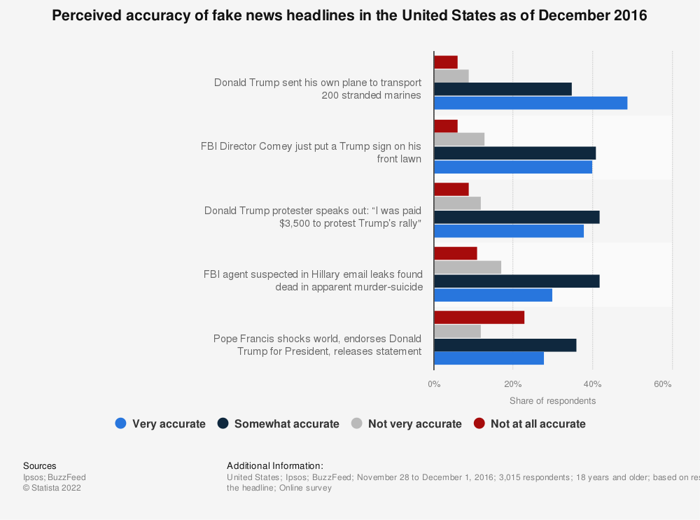 Statistic: Perceived accuracy of fake news headlines in the United States as of December 2016 | Statista