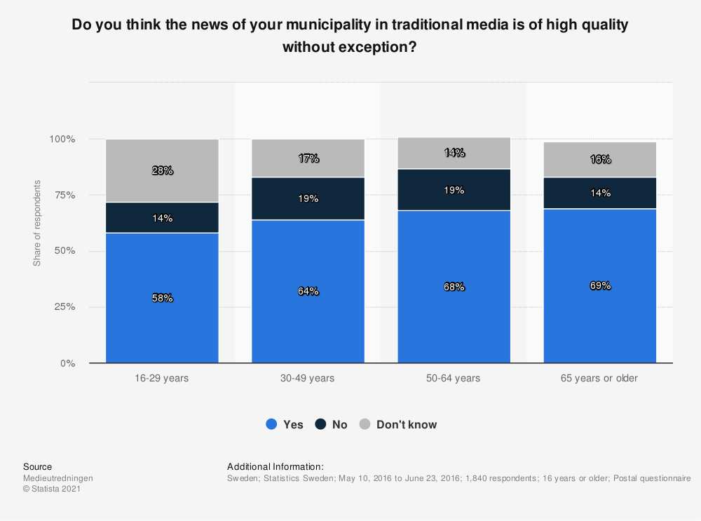 Statistic: Do you think the news of your municipality in traditional media is of high quality without exception?   Statista