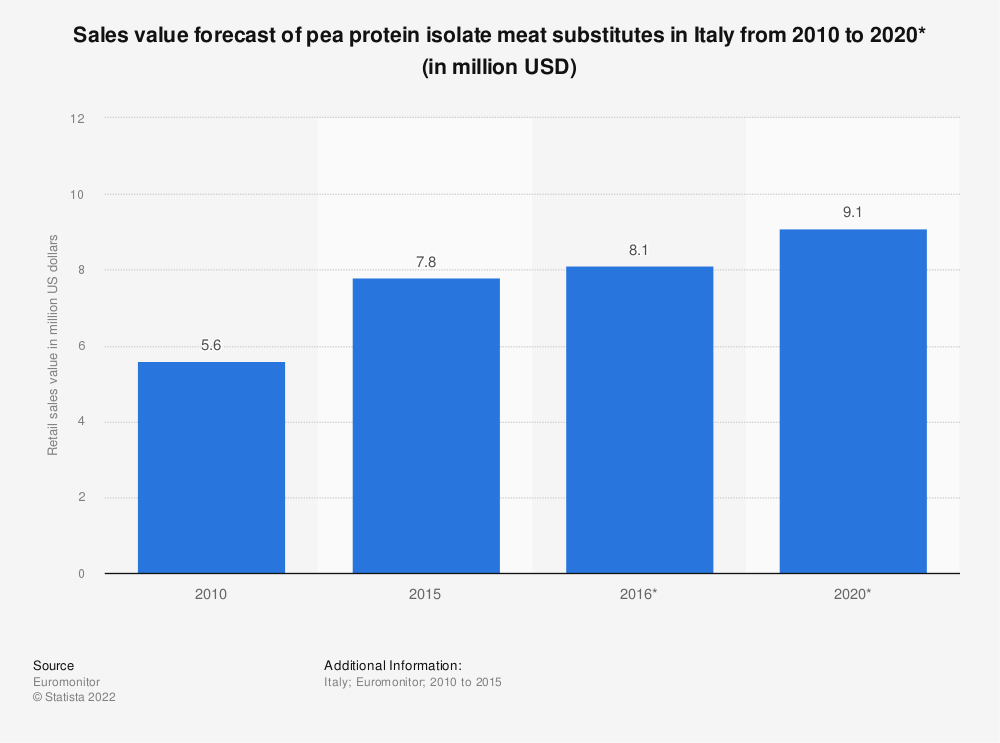 Statistic: Sales value forecast of pea protein isolate meat substitutes in Italy from 2010 to 2020* (in million USD) | Statista