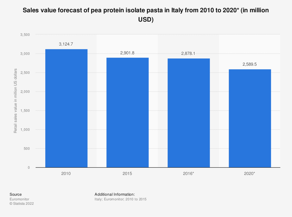Statistic: Sales value forecast of pea protein isolate pasta in Italy from 2010 to 2020* (in million USD) | Statista