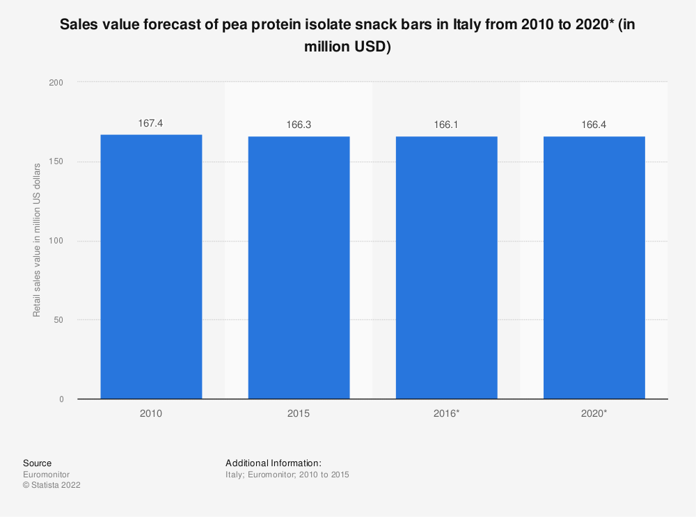 Statistic: Sales value forecast of pea protein isolate snack bars in Italy from 2010 to 2020* (in million USD) | Statista
