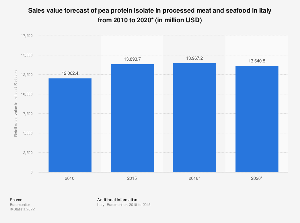 Statistic: Sales value forecast of pea protein isolate in processed meat and seafood in Italy from 2010 to 2020* (in million USD) | Statista
