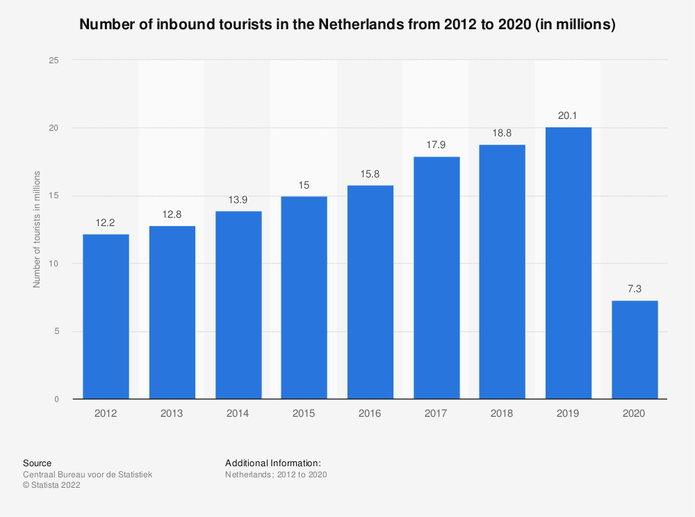 Statistic: Number of inbound tourists in the Netherlands from 2014 to 2020 (in millions) | Statista