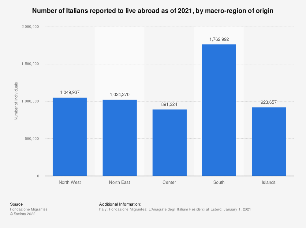 Statistic: Number of Italians reported to live abroad as of January 2020, by macro-region of origin | Statista