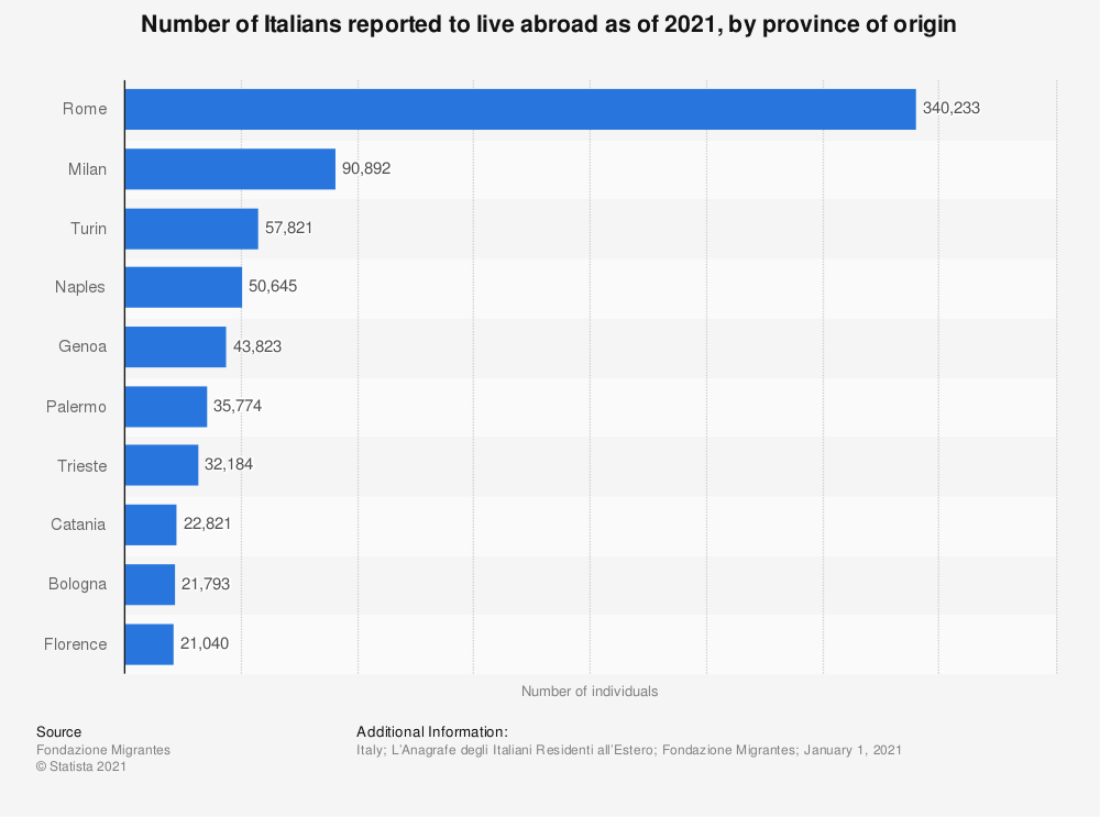 Statistic: Number of Italians reported to live abroad as of January 2020, by province of origin | Statista