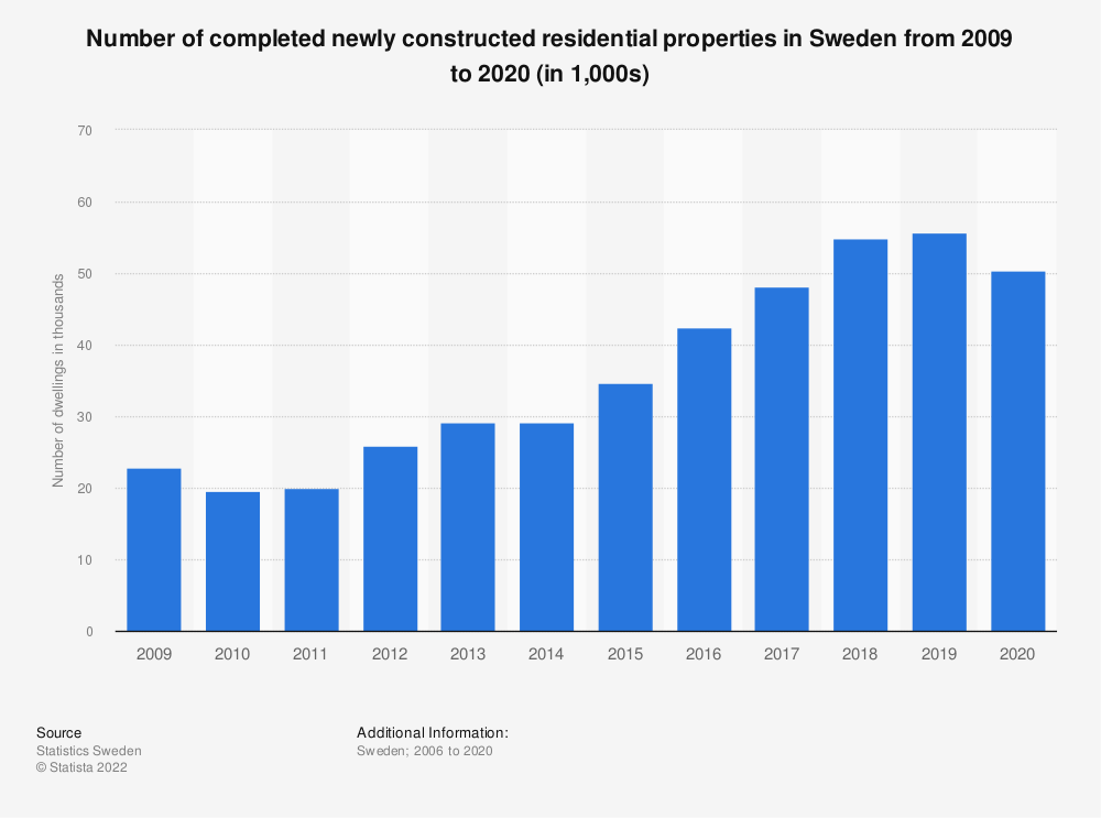 Statistic: Number of completed newly constructed residential properties in Sweden from 2009 to 2019 | Statista
