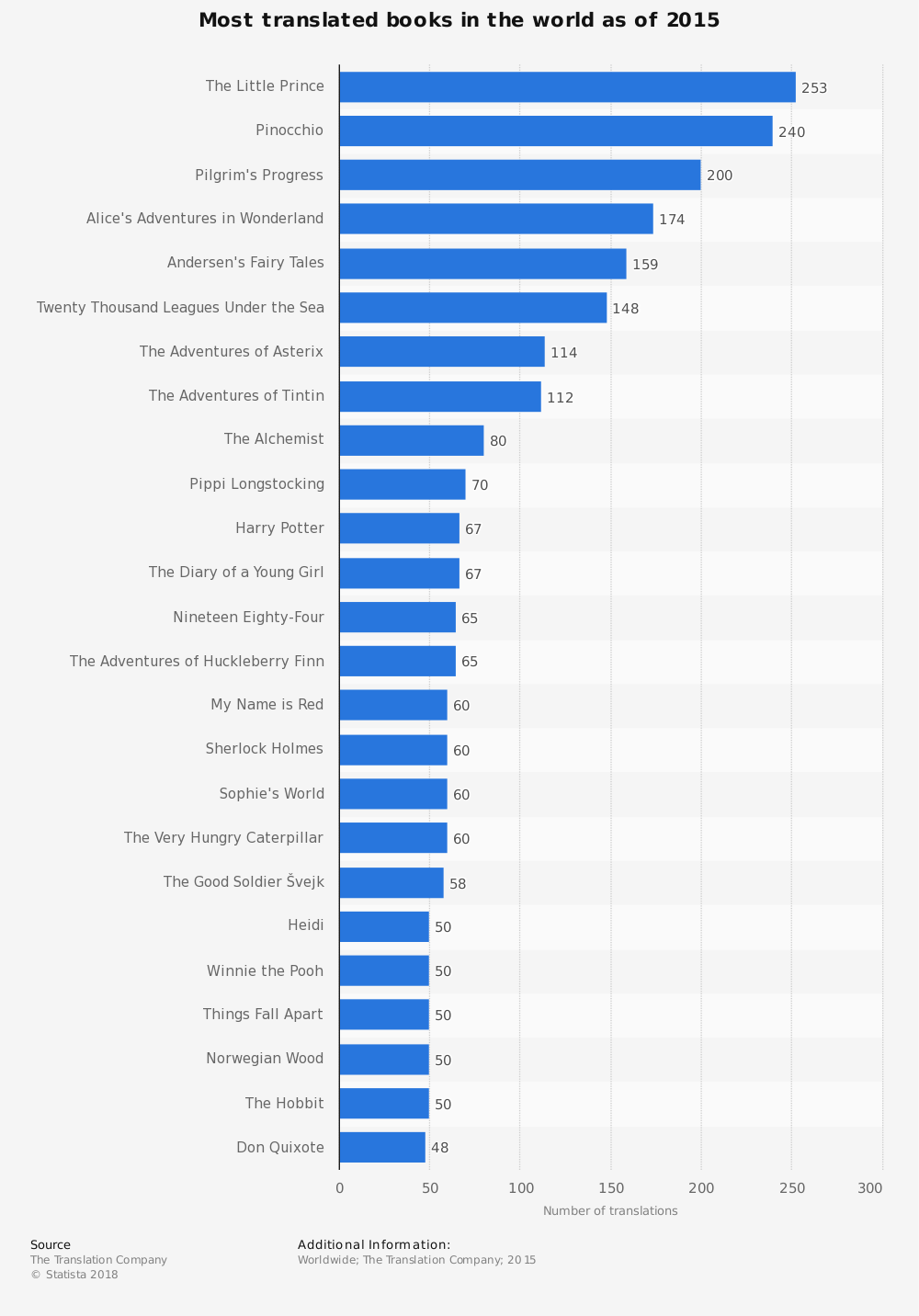 Statistic: Most translated books in the world as of 2015 | Statista