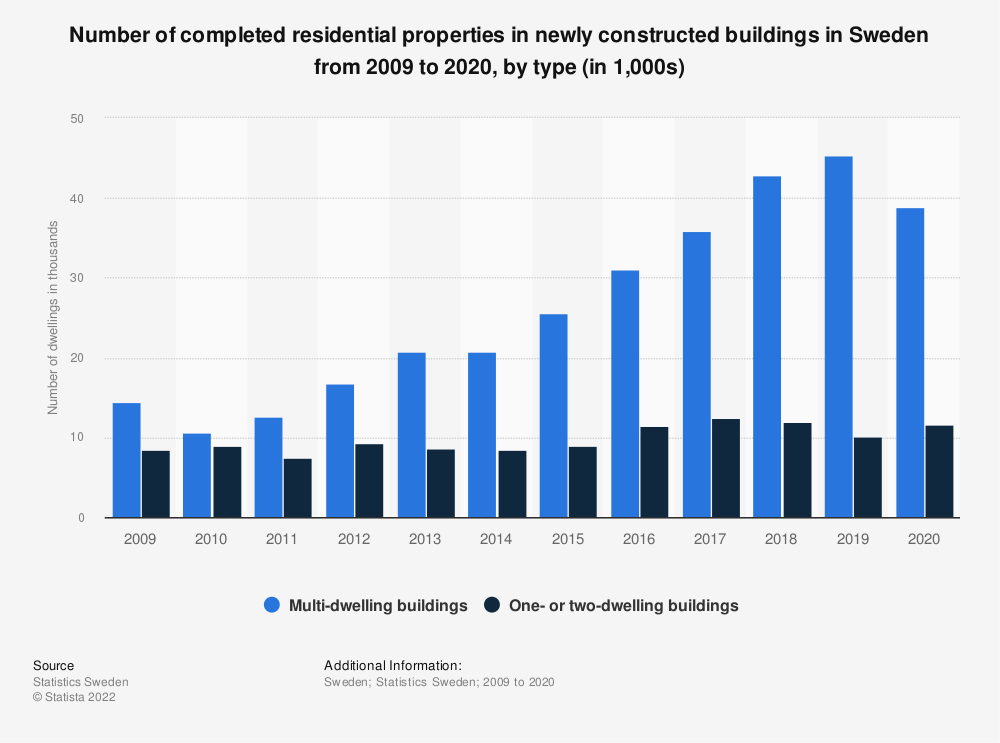 Statistic: Number of completed residential properties in newly constructed buildings in Sweden from 2009 to 2019, by type | Statista