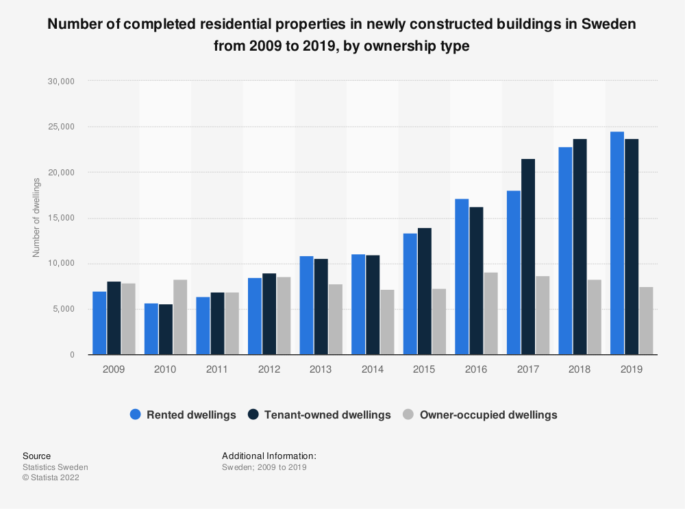Statistic: Number of completed residential properties in newly constructed buildings in Sweden from 2009 to 2019, by ownership type | Statista