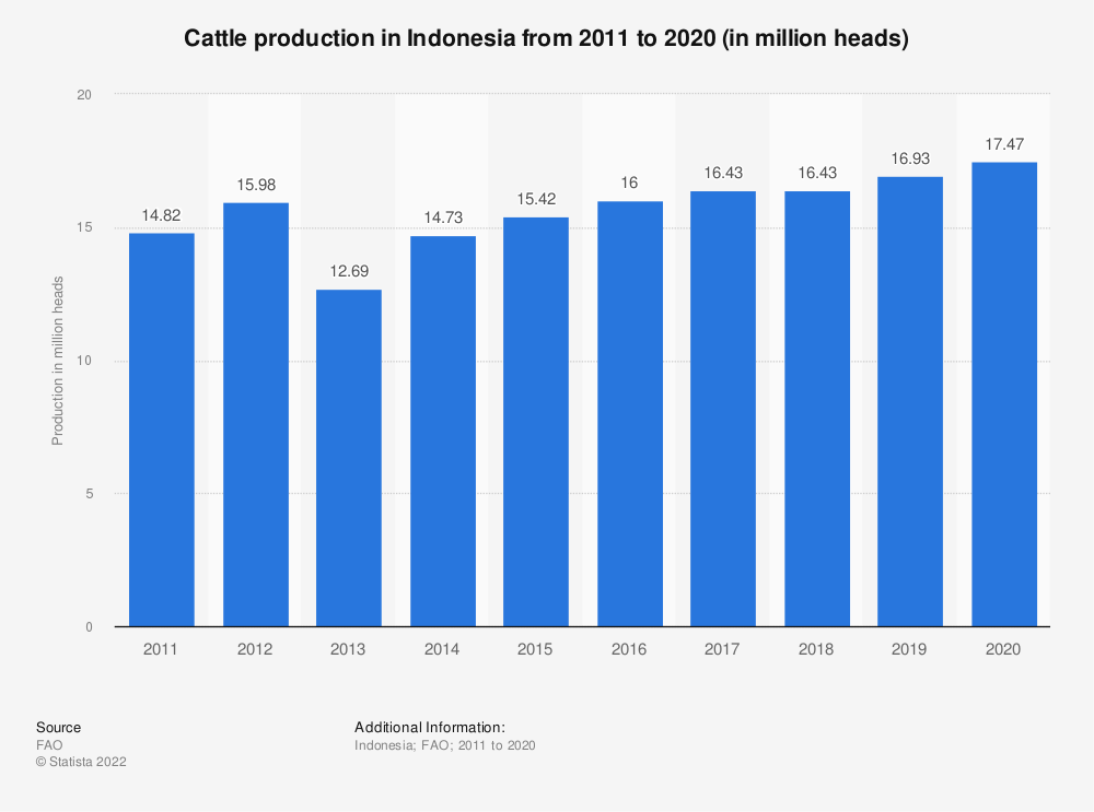 Statistic: Cattle production in Indonesia from 2005 to 2018 (in million heads) | Statista