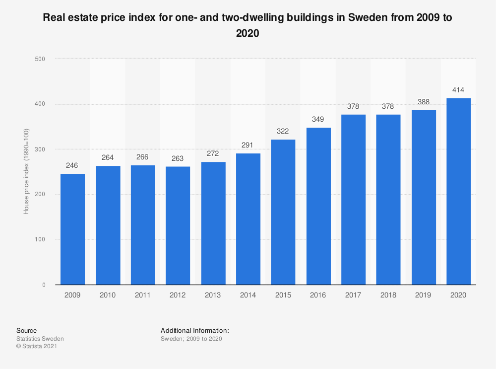 Statistic: Real estate price index for one- and two-dwelling buildings in Sweden from 2009 to 2020 | Statista