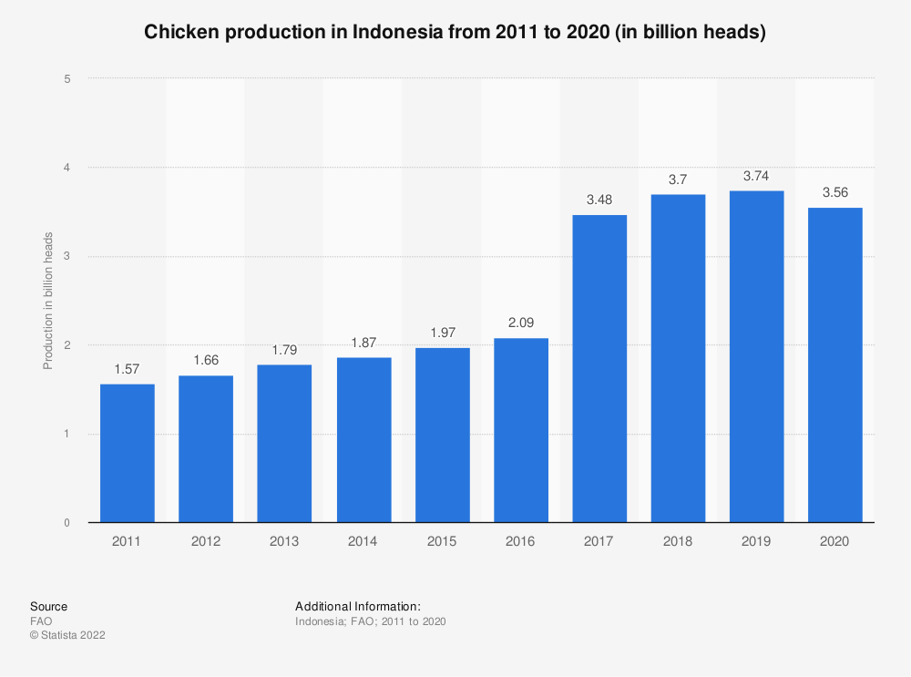 Statistic: Chicken production in Indonesia from 2005 to 2017 (in million heads) | Statista