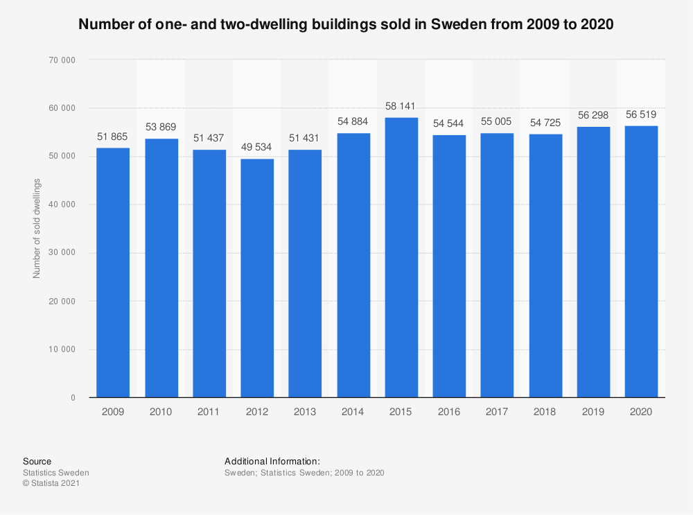 Statistic: Number of one- and two-dwelling buildings sold in Sweden from 2009 to 2019 | Statista