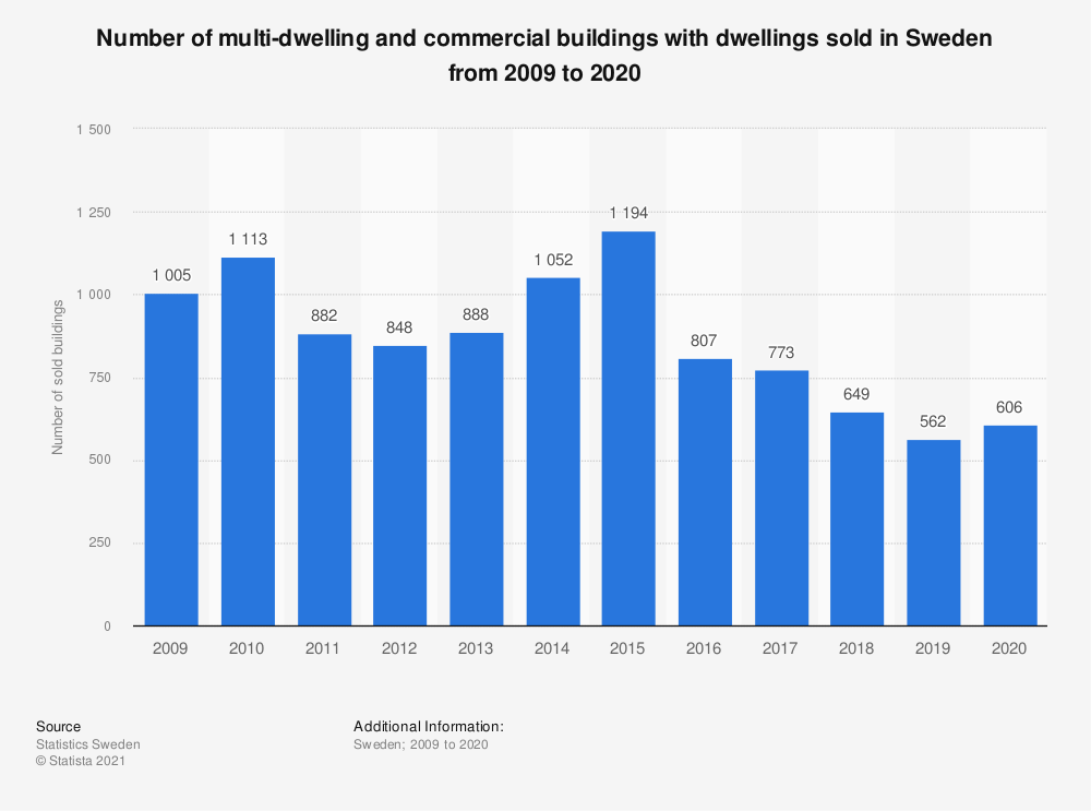 Statistic: Number of multi-dwelling and commercial buildings with mainly dwellings sold in Sweden from 2006 to 2016 | Statista