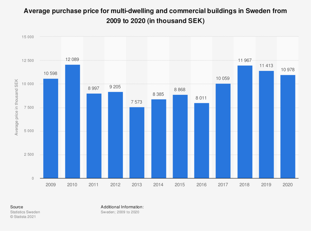 Statistic: Average purchase price for multi-dwelling and commercial buildings in Sweden from 2008 to 2018 (in thousand SEK) | Statista