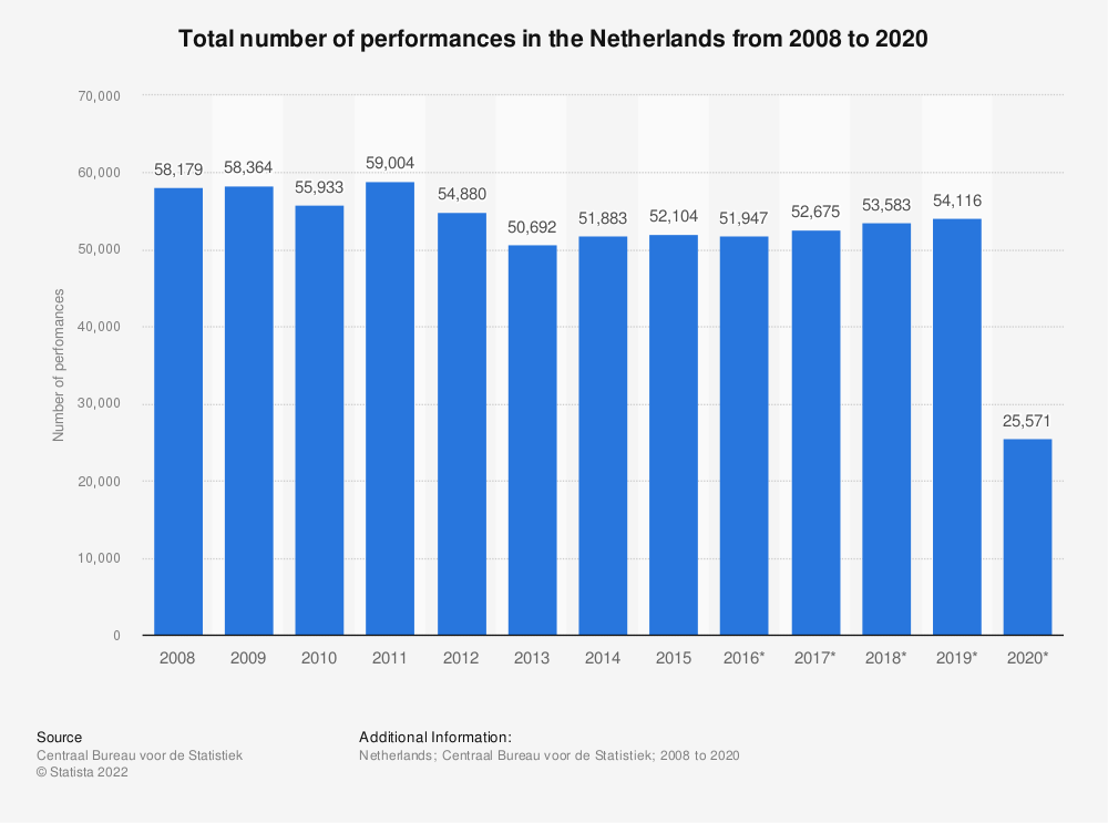 Statistic: Total number of performances in the Netherlands from 2008 to 2018 | Statista