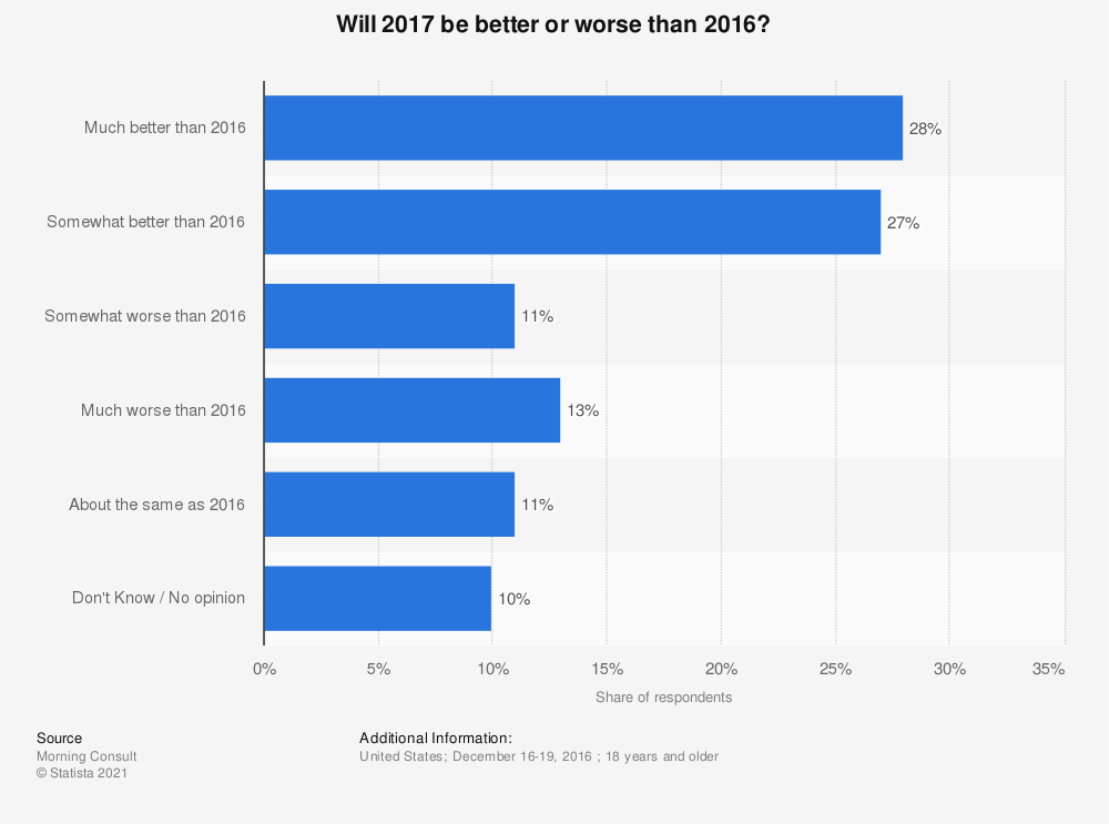 Statistic: Will 2017 be better or worse than 2016? | Statista