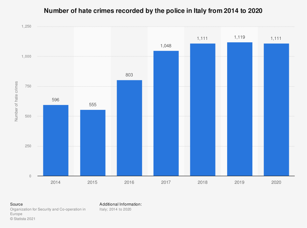 Statistic: Number of hate crimes recorded by the police in Italy from 2009 to 2017 | Statista