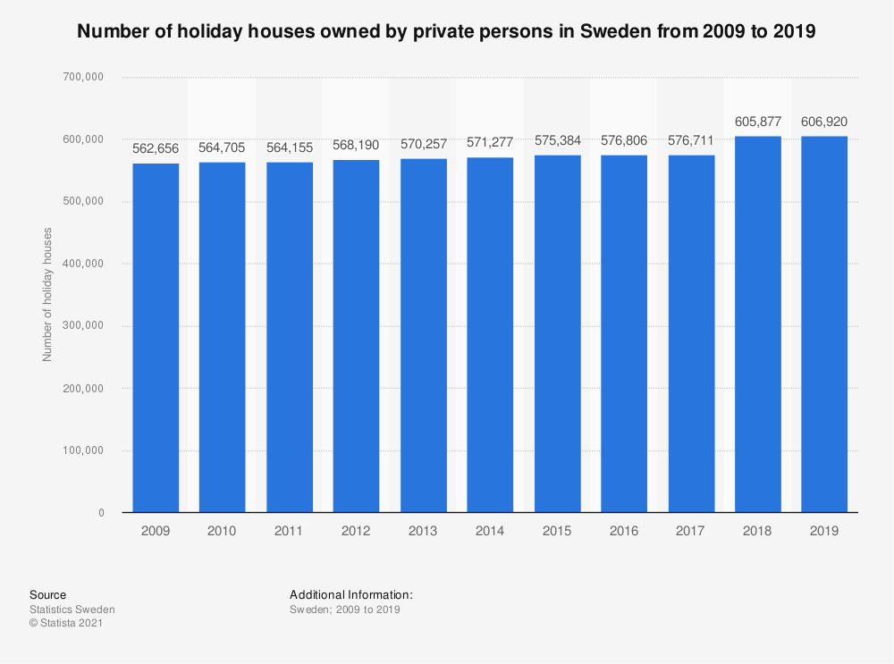 Statistic: Number of holiday houses owned by private persons in Sweden from 2009 to 2019 | Statista