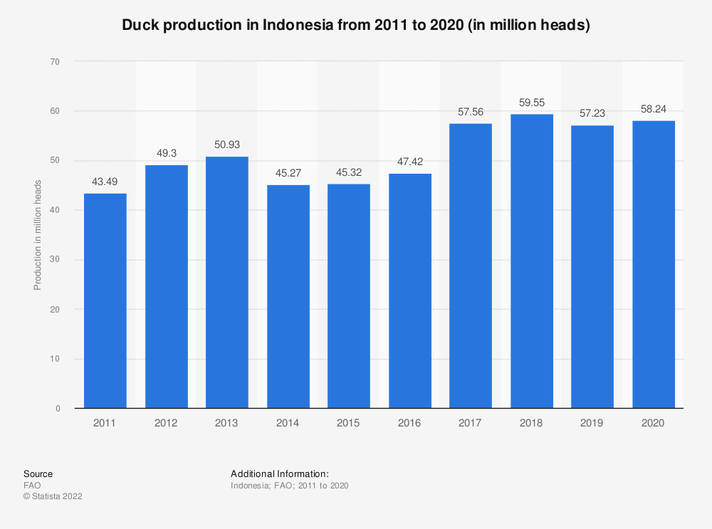Statistic: Duck production in Indonesia from 2005 to 2018 (in million heads) | Statista