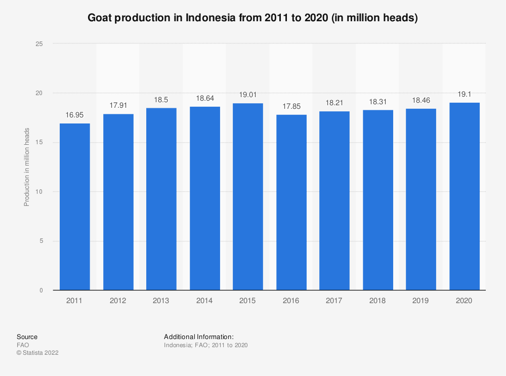 Statistic: Goat production in Indonesia from 2005 to 2018 (in million heads) | Statista