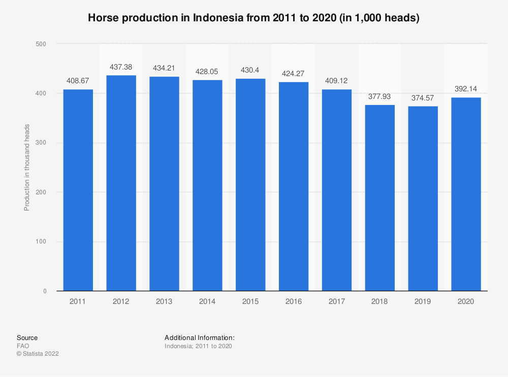 Statistic: Horse production in Indonesia from 2005 to 2018 (in 1,000 heads) | Statista