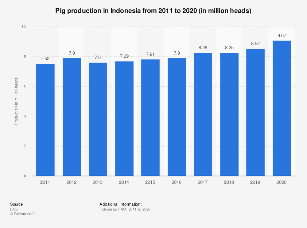Statistic: Pig production in Indonesia from 2005 to 2018 (in million heads) | Statista