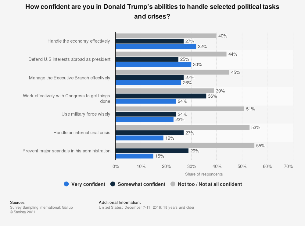 Statistic: How confident are you in Donald Trump's abilities to handle selected political tasks and crises? | Statista