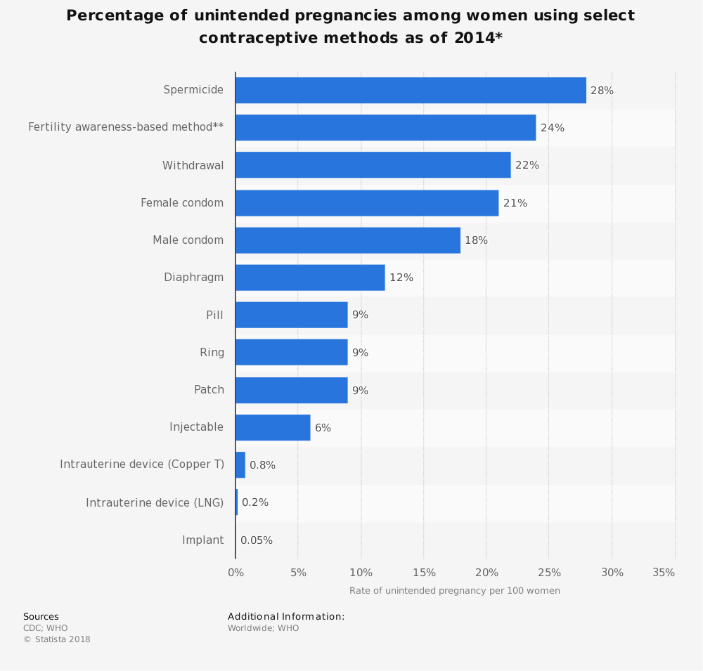Statistic: Percentage of unintended pregnancies among women using select contraceptive methods as of 2014* | Statista