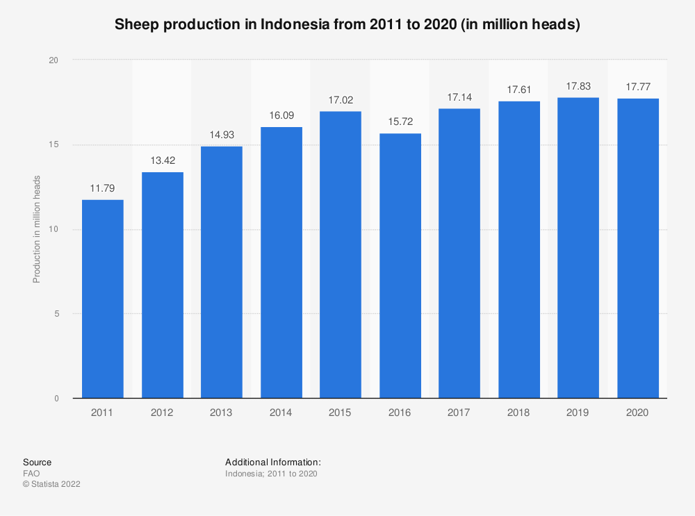 Statistic: Sheep production in Indonesia from 2005 to 2017 (in million heads) | Statista