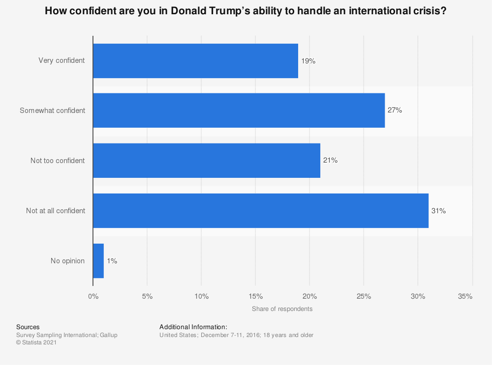 Statistic: How confident are you in Donald Trump's ability to handle an international crisis? | Statista