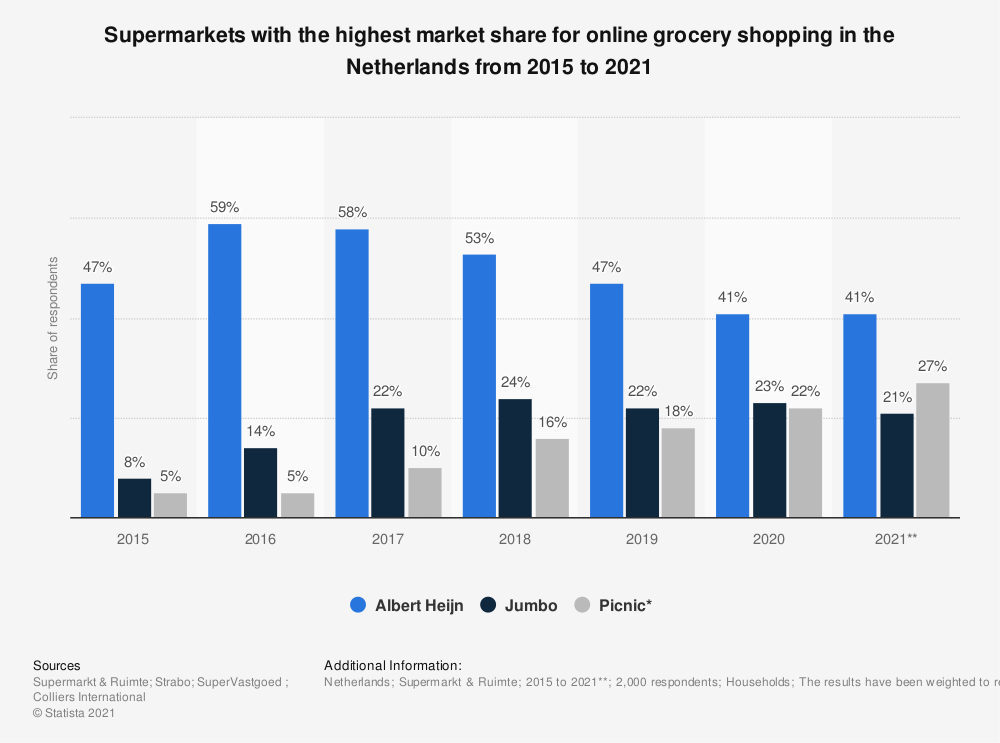 Statistic: Supermarkets with the highest market share for online grocery shopping in the Netherlands from 2015 to 2018 | Statista