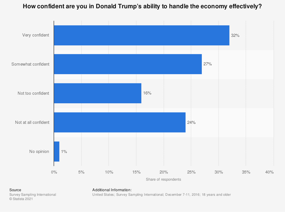 Statistic: How confident are you in Donald Trump's ability to handle the economy effectively? | Statista