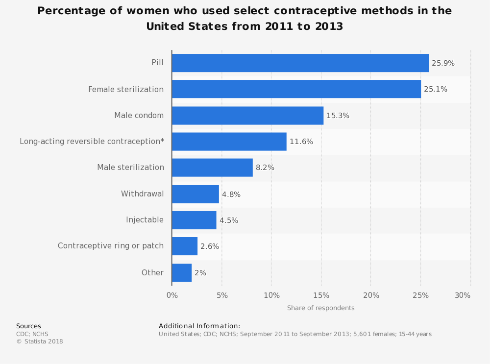 Statistic: Percentage of women who used select contraceptive methods in the United States from 2011 to 2013 | Statista