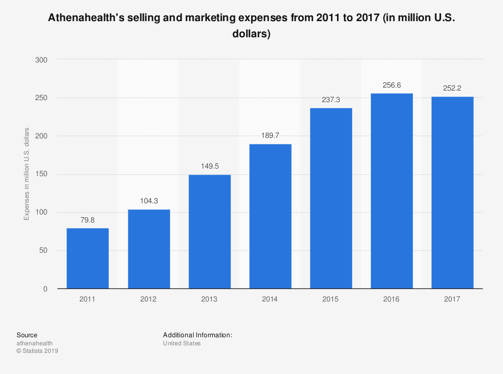 Statistic: Athenahealth's selling and marketing expenses from 2011 to 2017 (in million U.S. dollars)  | Statista