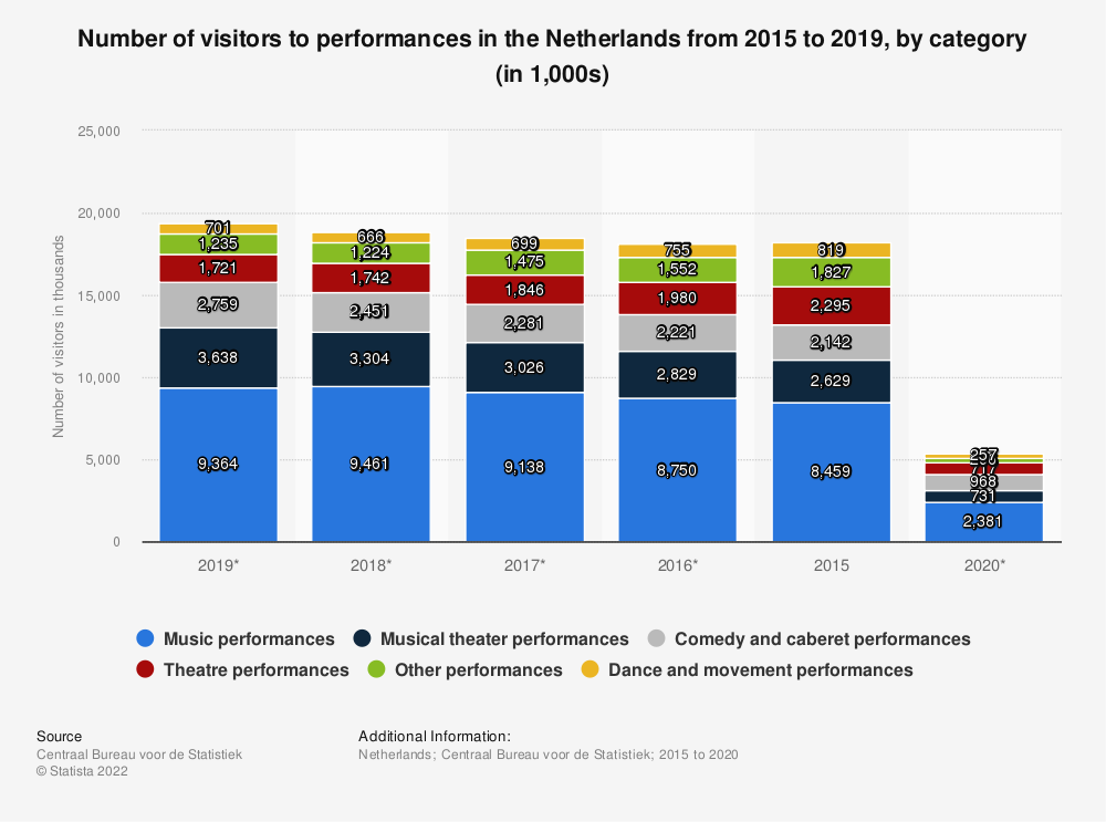 Statistic: Number of visitors to performances in the Netherlands from 2015 to 2019, by category (in 1,000s) | Statista