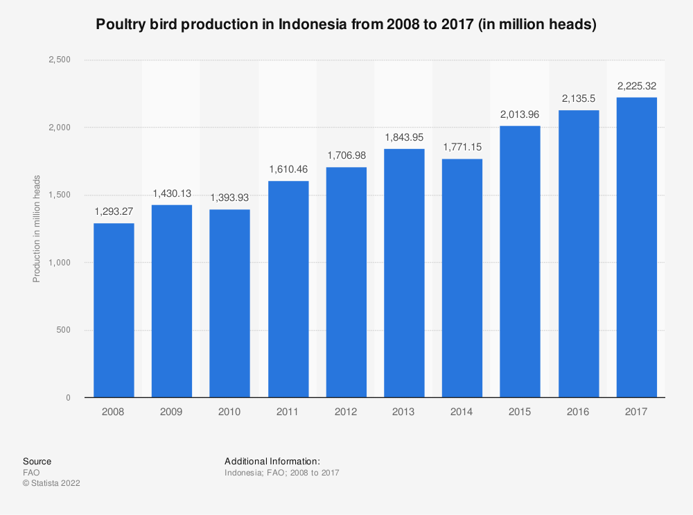 Statistic: Poultry bird production in Indonesia from 2008 to 2017 (in million heads) | Statista