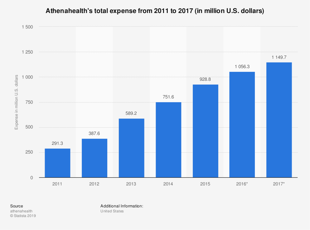 Statistic: Athenahealth's total expense from 2011 to 2017 (in million U.S. dollars)  | Statista