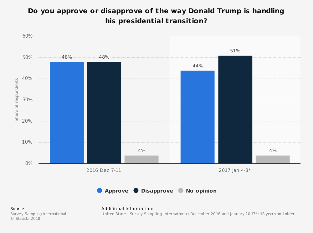 Statistic: Do you approve or disapprove of the way Donald Trump is handling his presidential transition? | Statista