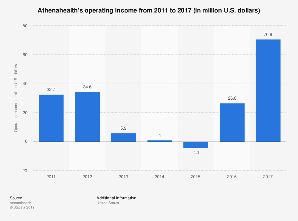 Statistic: Athenahealth's operating income from 2011 to 2017 (in million U.S. dollars)  | Statista