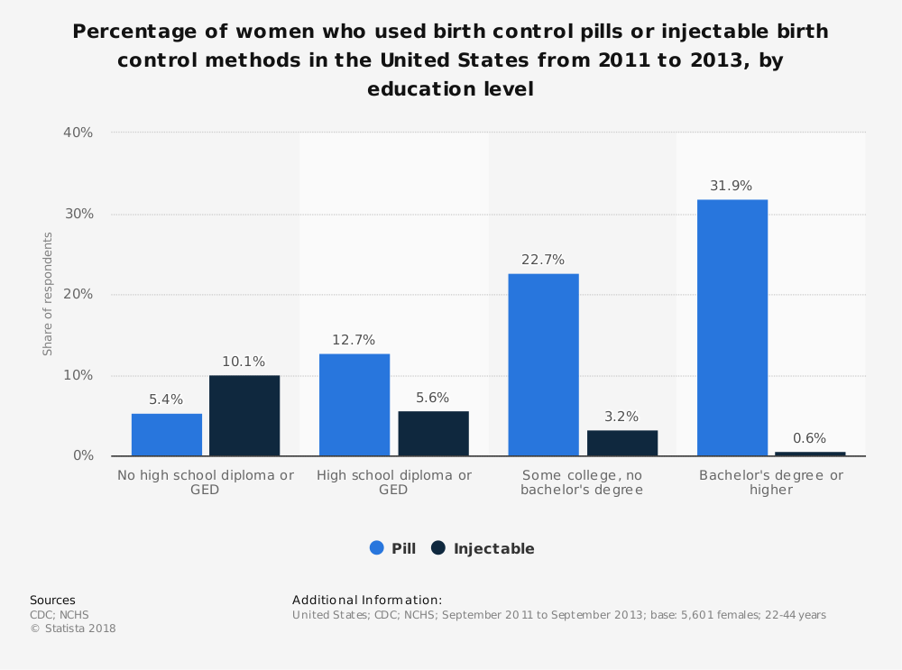 Statistic: Percentage of women who used birth control pills or injectable birth control methods in the United States from 2011 to 2013, by education level | Statista