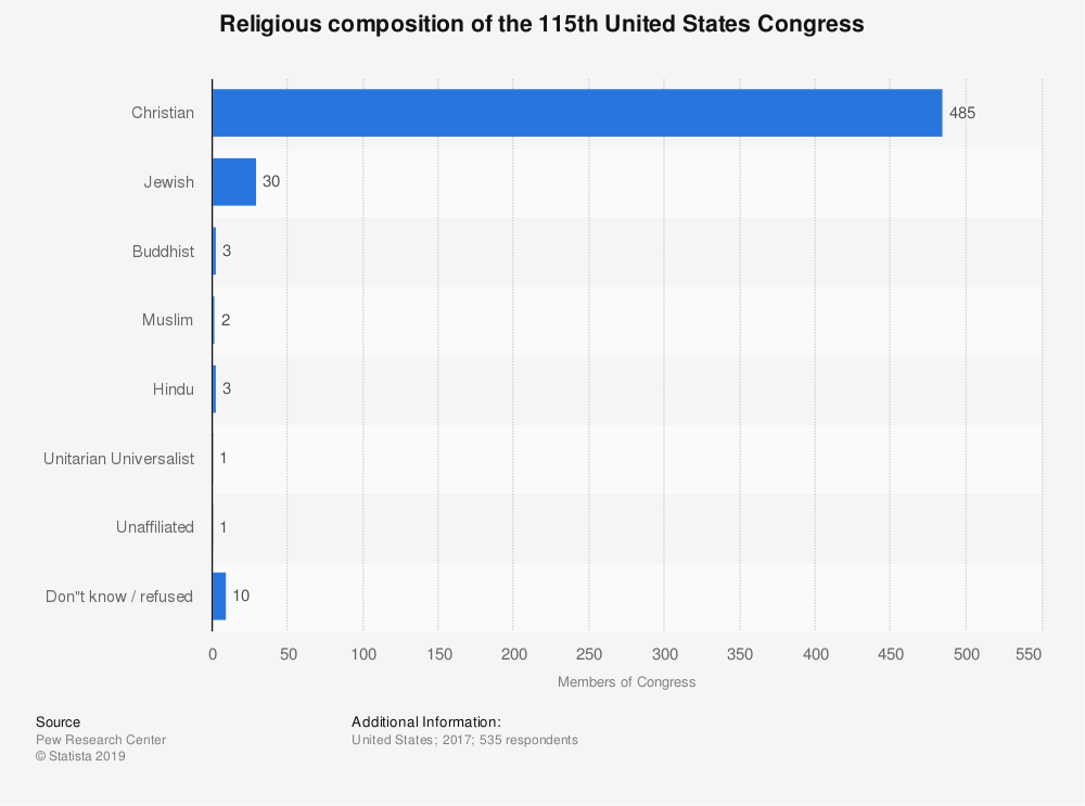Statistic: Religious composition of the 115th United States Congress | Statista