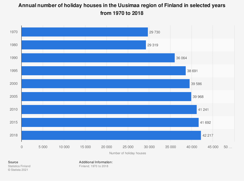 Statistic: Annual number of holiday houses in the Uusimaa region of Finland in selected years from 1970 to 2018 | Statista