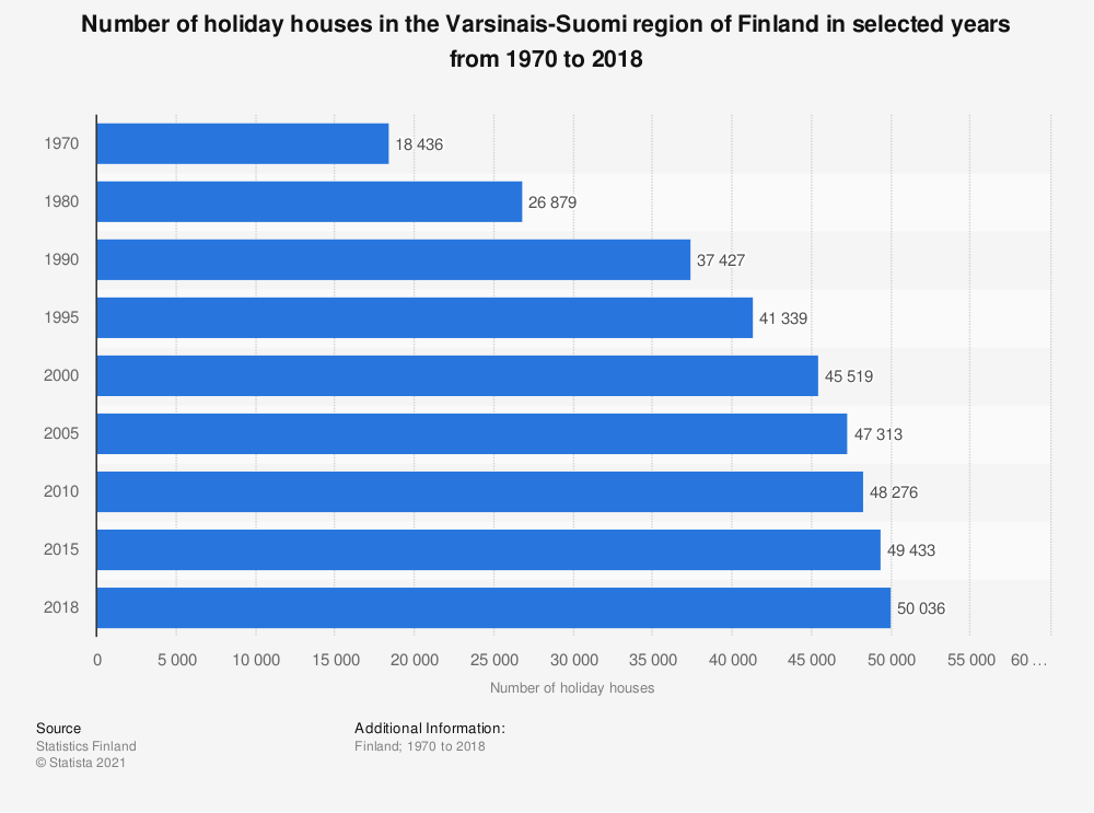 Statistic: Number of holiday houses in the Varsinais-Suomi region of Finland in selected years from 1970 to 2018 | Statista