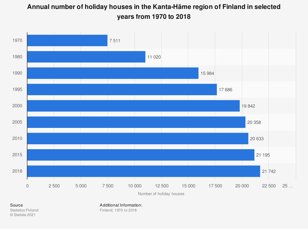 Statistic: Annual number of holiday houses in the Kanta-Häme region of Finland in selected years from 1970 to 2018 | Statista