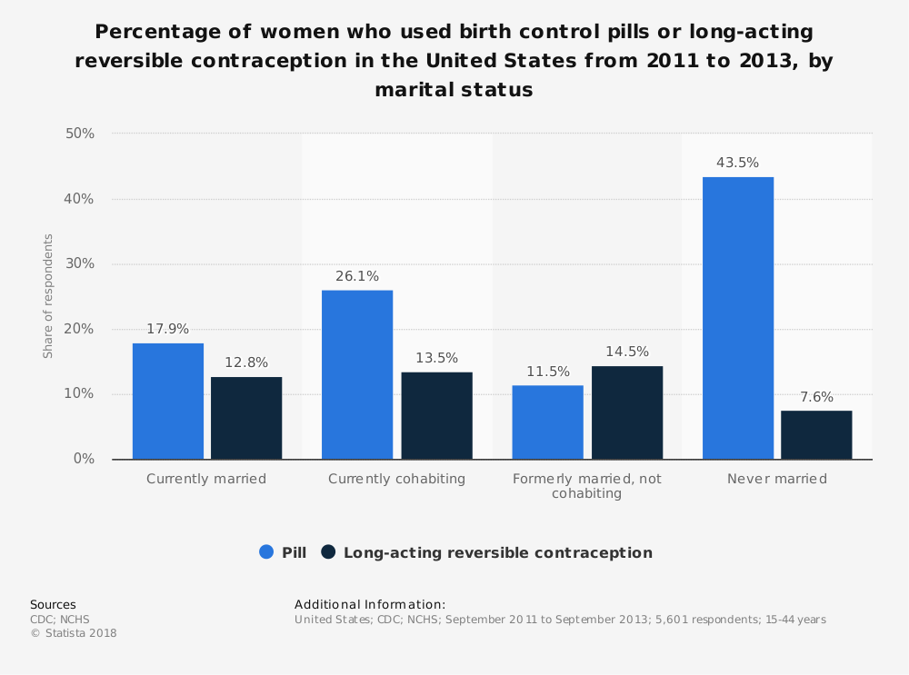 Statistic: Percentage of women who used birth control pills or long-acting reversible contraception in the United States from 2011 to 2013, by marital status | Statista