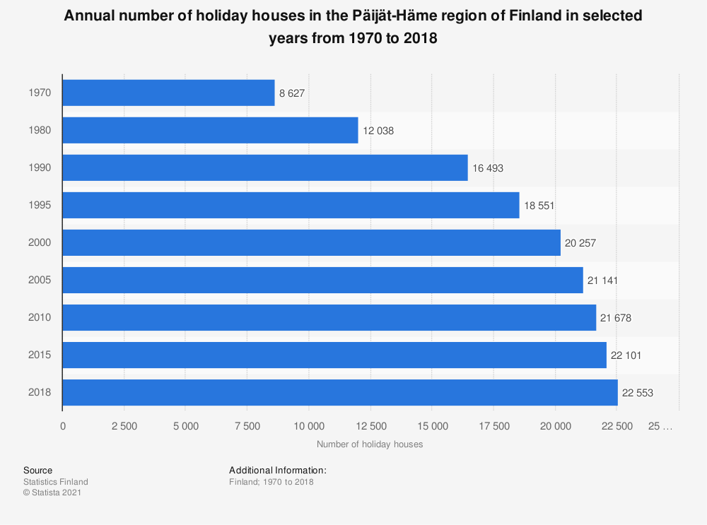 Statistic: Annual number of holiday houses in the Päijät-Häme region of Finland in selected years from 1970 to 2018 | Statista