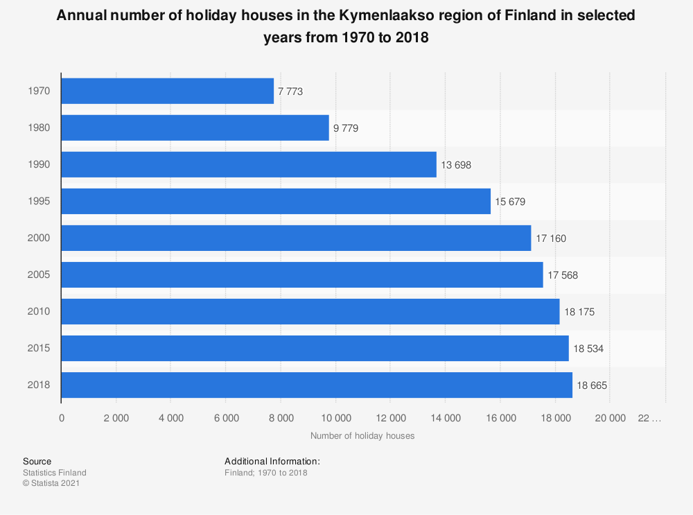 Statistic: Annual number of holiday houses in the Kymenlaakso region of Finland in selected years from 1970 to 2018 | Statista