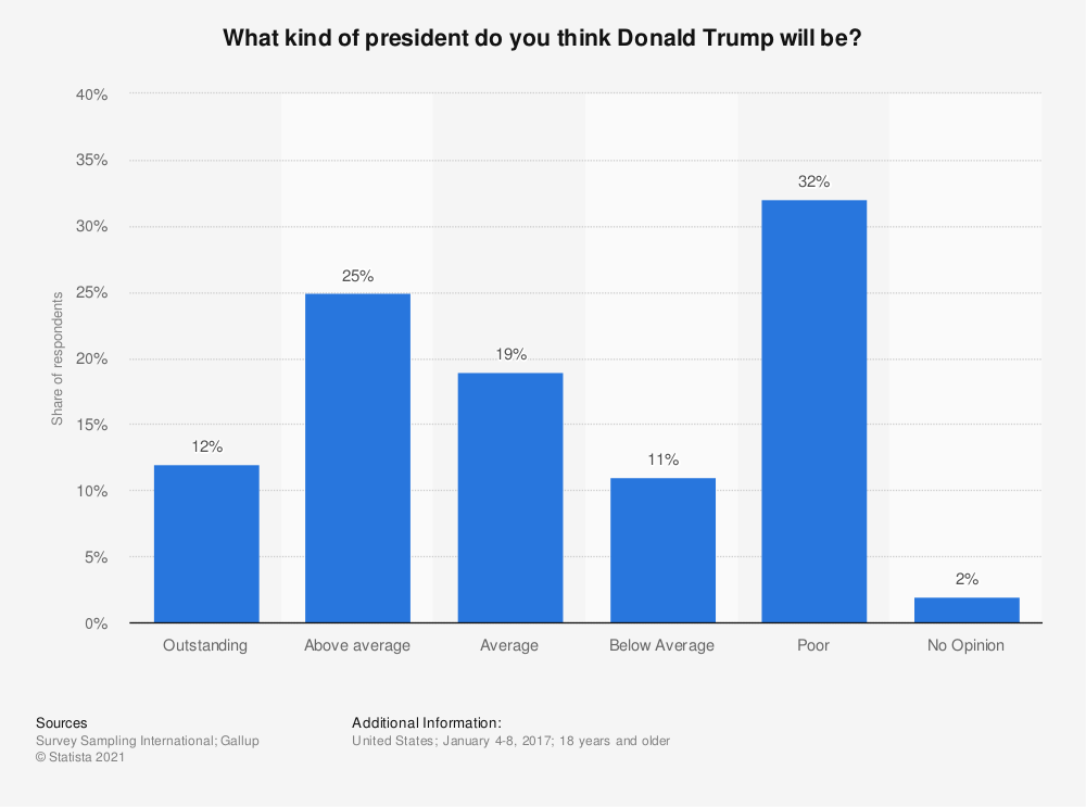 Statistic: What kind of president do you think Donald Trump will be? | Statista