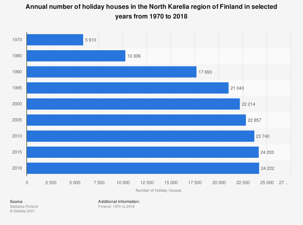 Statistic: Annual number of holiday houses in the North Karelia region of Finland in selected years from 1970 to 2018 | Statista
